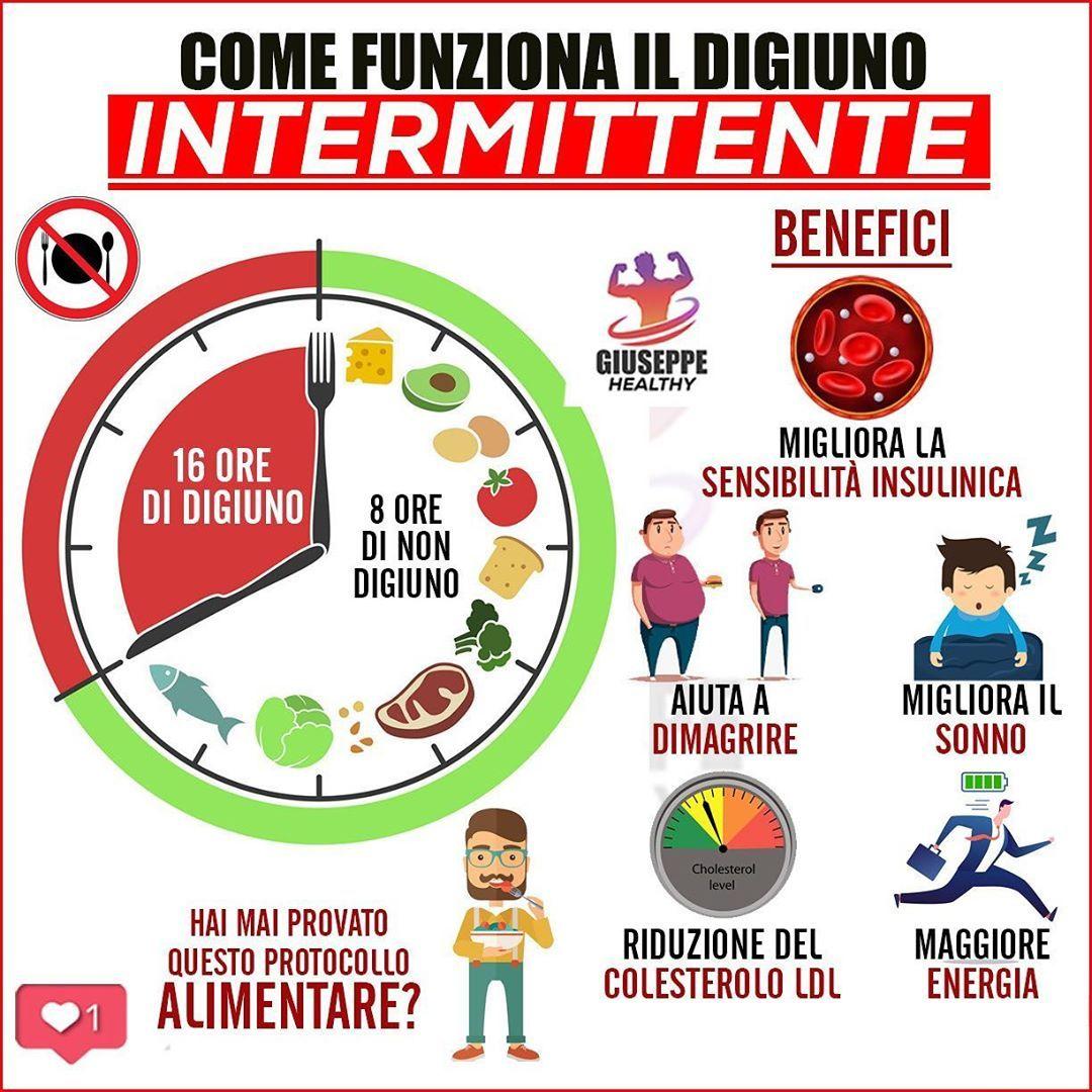 DIGIUNO INTERMITTENTE